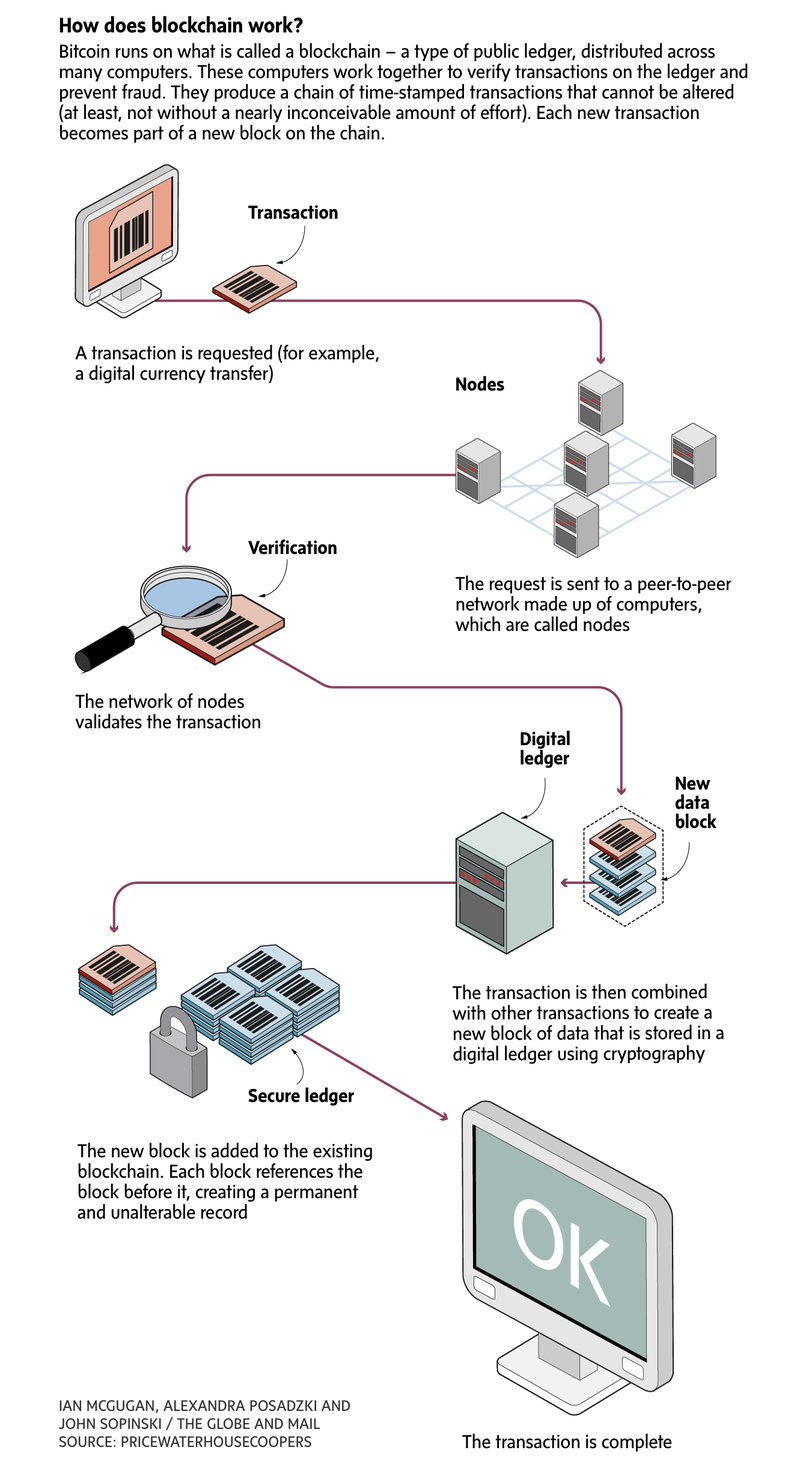 How does BItcoin work_Globe and Mail
