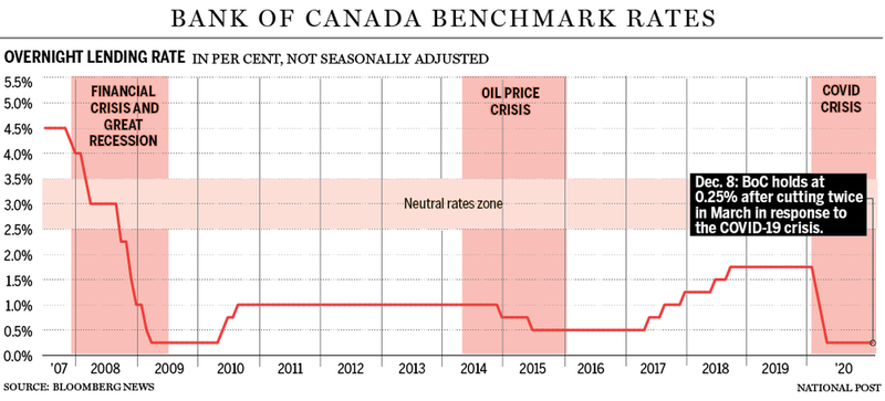 FP_Bank of Canada_Rates